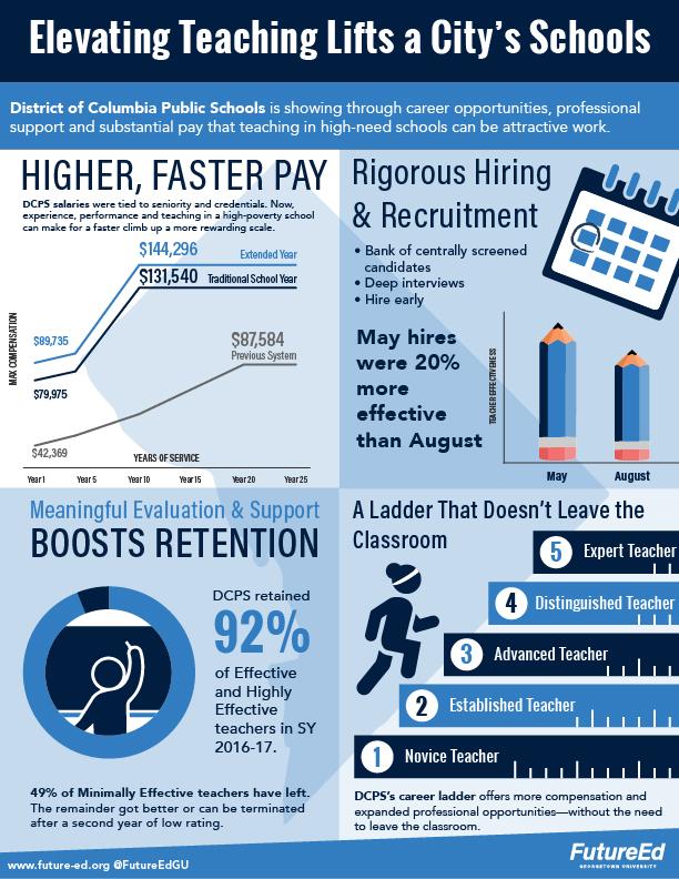 dcps_infographic