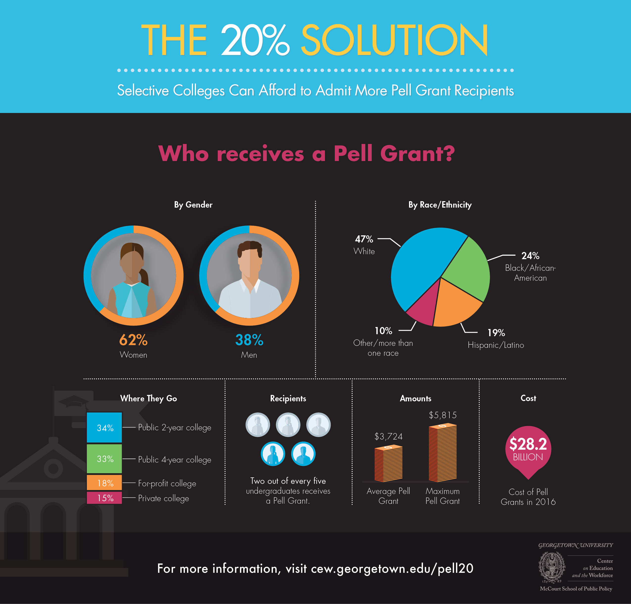 pell-infographic-1